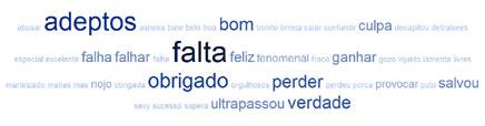 As palavras mais frequentes nos tweets sobre Cristiano Ronaldo