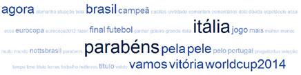 As palavras mais frequentes nos tweets sobre Espanha