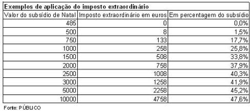 Exemplos de aplicação do imposto extraordinário
