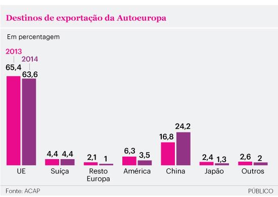 dda9ca128 ... as exportações da Autoeuropa baixaram eram pouco significativos nas  contas da empresa. Foram