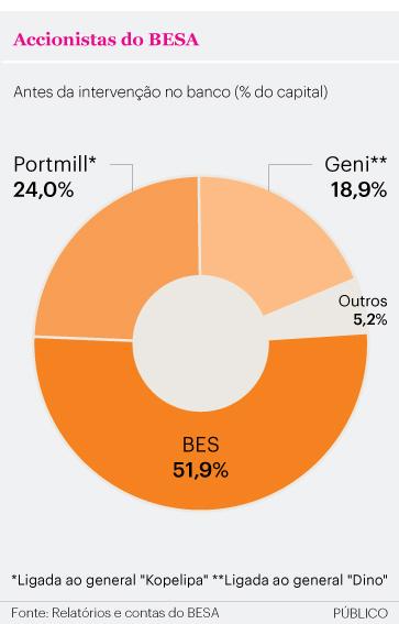 """Sobrinho pergunta pelo """"buraco"""" do BESA se o dinheiro ficou em Portugal BESA1"""