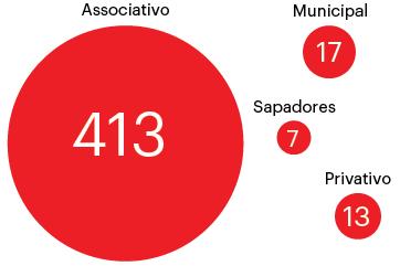 Distribuição dos bombeiros em Portugal