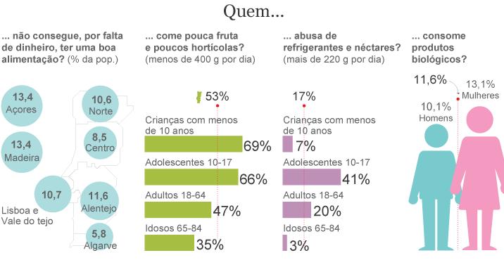 À mesa dos portugueses